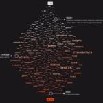 Какие слова чаще всего встречаются в русском рэпе