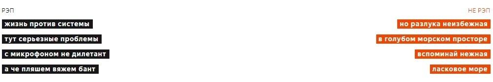 Аналитика сервиса Яндекс.Музыка