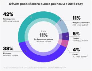 Тенденции развития интернет – рекламы