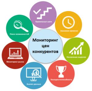 Для чего нужен мониторинг цен конкурентов?