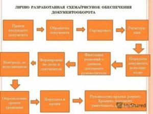 Корректная реализация запланированных делопроизводственных операций