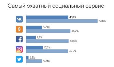 Одноклассники: одна из самых популярных социальных сетей в России и странах СНГ