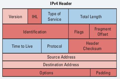 Прокси IPv4 VS IPv6: в чем отличие?