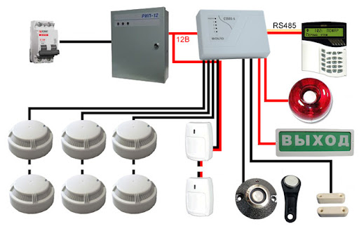 Как выбрать охранно-пожарную сигнализацию?